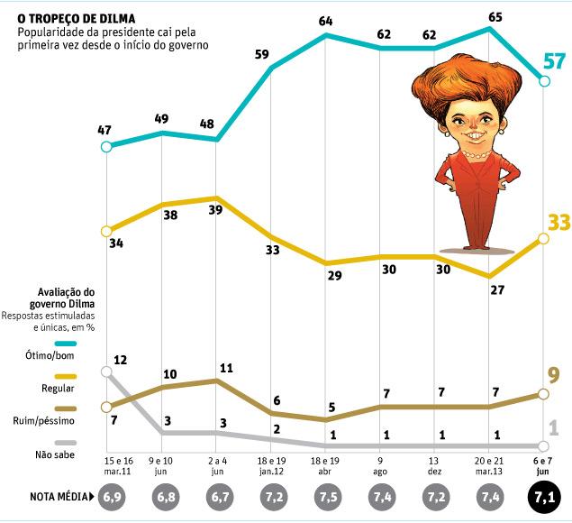 aprovação dilma datafolha eleições 2014