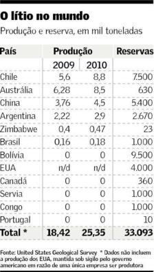 Reservas de lítio no mundo e a posição estratégica da Bolívia no setor.