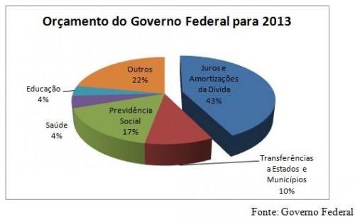 orçamento governo federal 2013