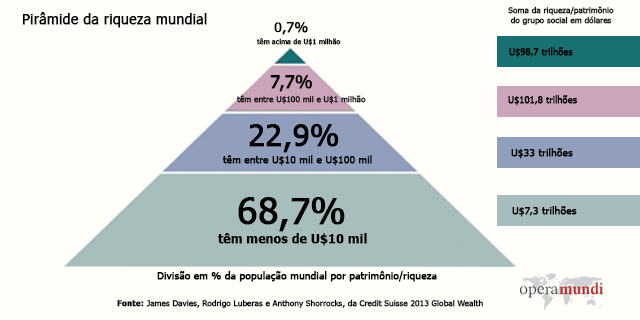mapa riqueza mundial desigualdade