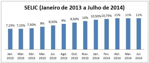 Gráfico Selic Banco Central
