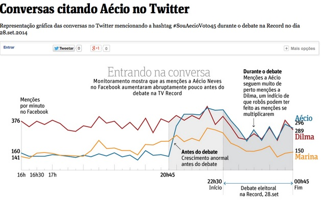 aécio neves robôs debate internet