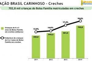 ação-brasil-carinhoso-creches