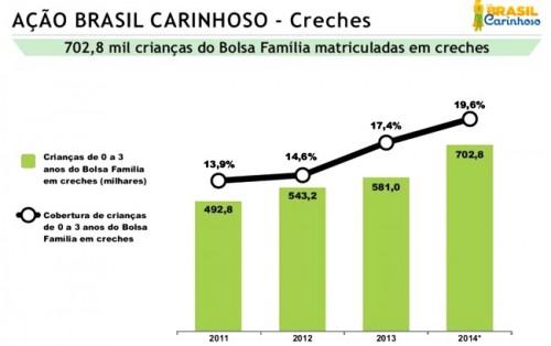 brasil carinhoso sem miséria