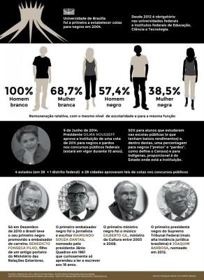 negros racismo universidades números