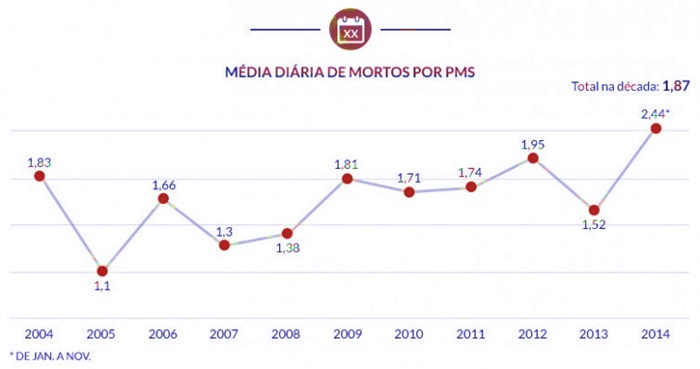 média diária mortes por PM São Paulo