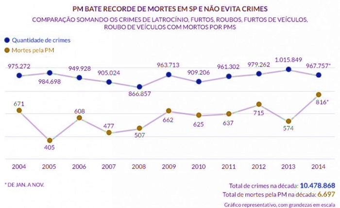 PM São Paulo recorde mortes crimes