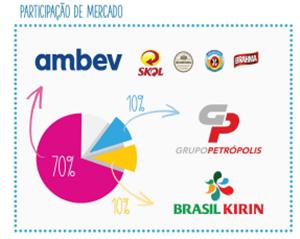 empresa grupo ambev