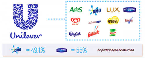 empresa grupo unilever