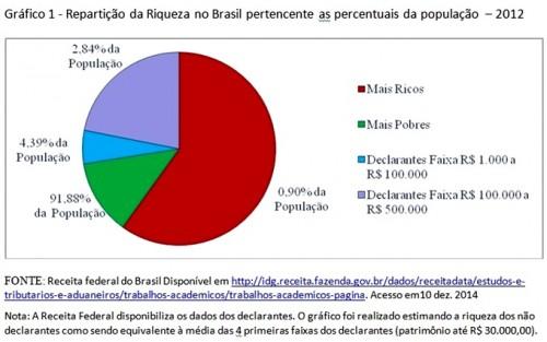 gráfico distribuição renda brasil 2012