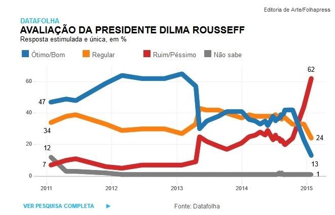 dilma datafolha reprovação recorde