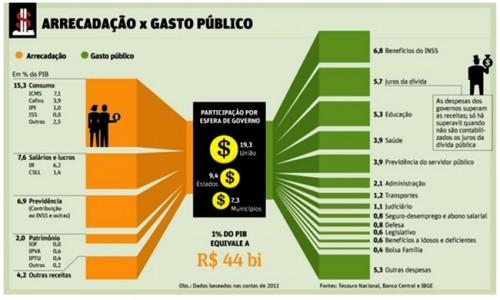 gastos públicos arrecadação fiscal economia brasil
