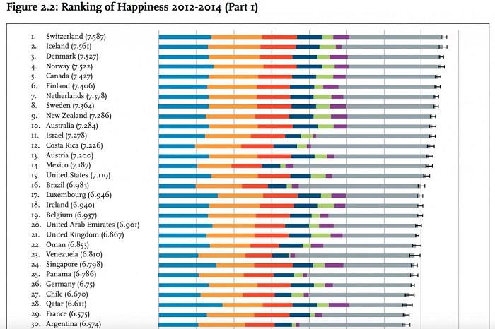 países felizes ranking felicidade brasil