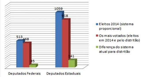gráfico sistema eleitoral reforma política