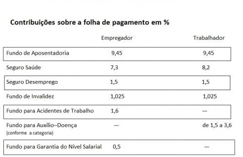 brasil mito tabela