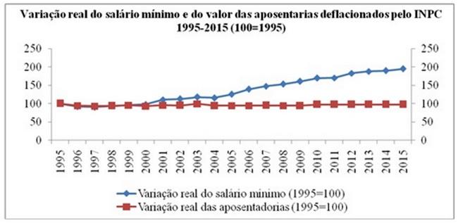variação real salário mínimo economia