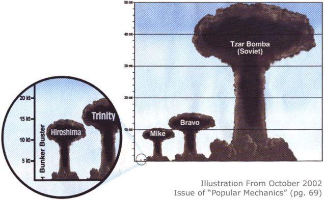 bomba nuclear rússia tzar tsar