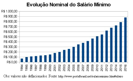 Salário mínimo Dilma aumenta 880