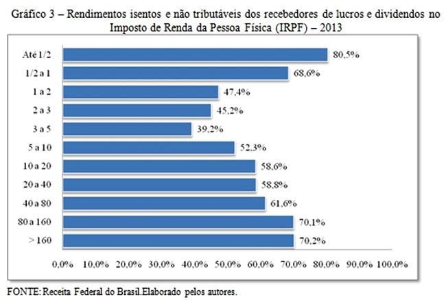 no-brasil-ricos-pagam-pouco-imposto-e-convencem-os-patos2