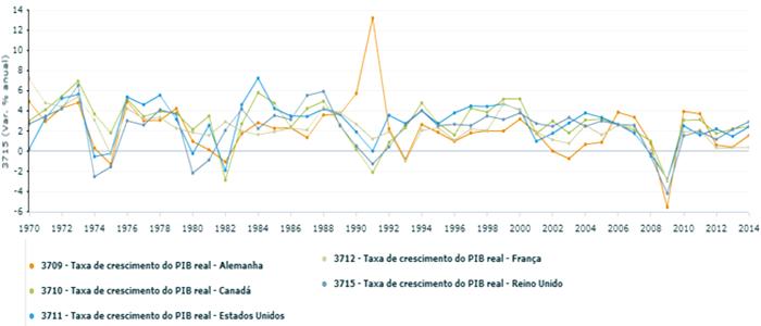 Taxa de crescimento PIB Alemanha Canadá EUA França Reino Unido