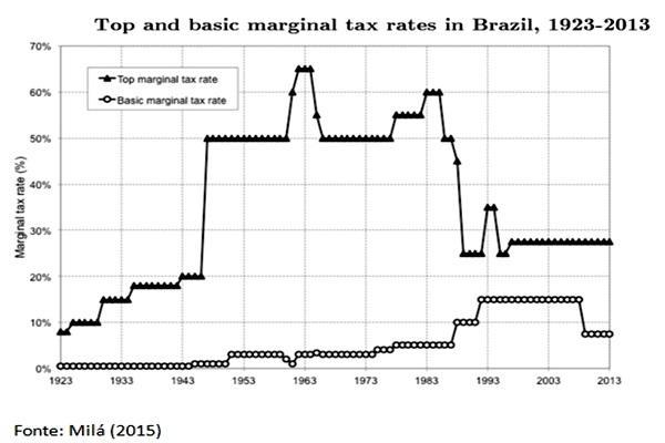 Gráfico Alíquotas máxima e mínima de imposto de renda brasil