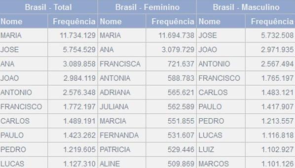 nomes Brasil IBGE