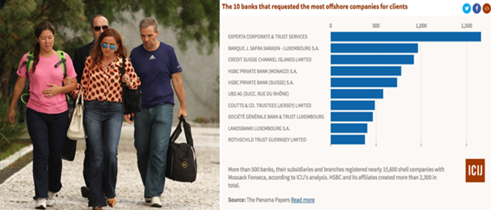 panamá banco safra corrupção globo offshore