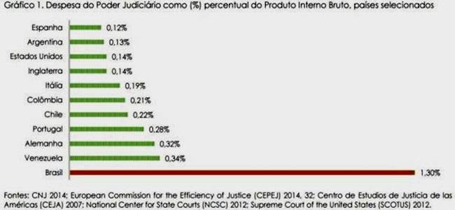 salário juiz federal brasileiro poder mundo