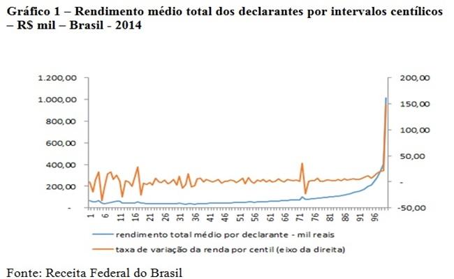 rendimento total iprf brasil declarante