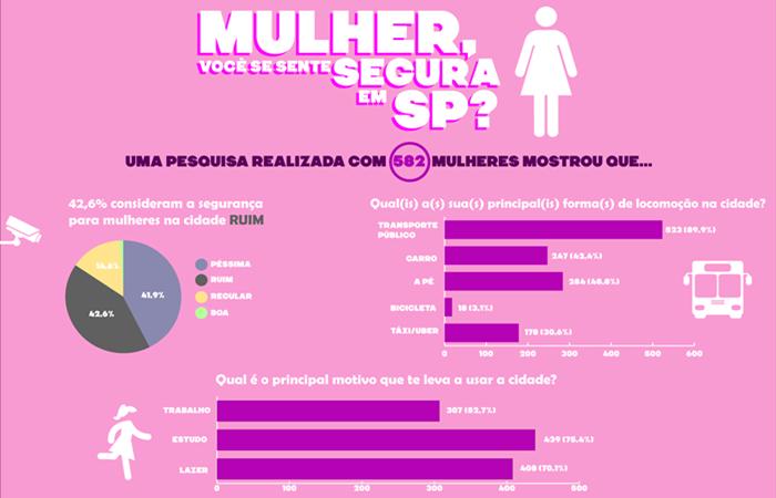 pesquisa mulher segura são paulo