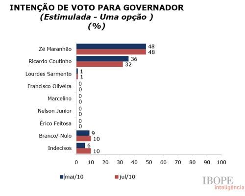 ibope eleições 2010 paraiba ricardo coutinho josé maranhão