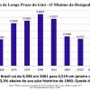 recorde-historico-brasil-atinge-menor-nivel-de-desigualdade-social-desde-1960