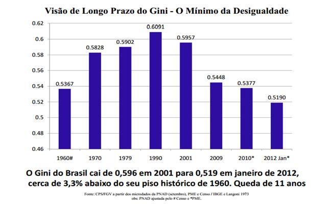 Recorde histórico pobreza miséria menor nível de desigualdade social fome