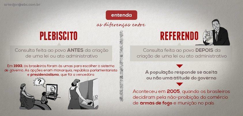 plebiscito referendo diferenças