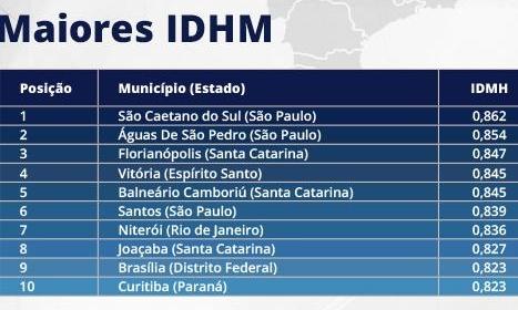 são caetano melhor pior IDHM do Brasil
