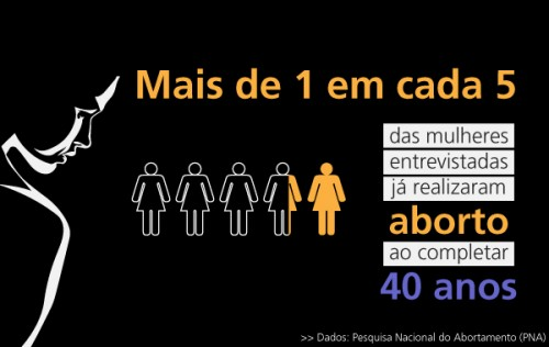 aborto brasil