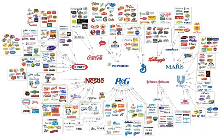empresas que controlam tudo que você consome