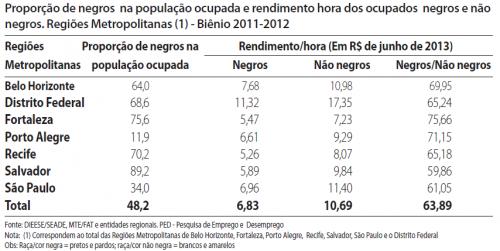 salário negros brasil