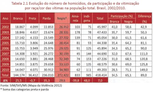 homicídio negros brasil
