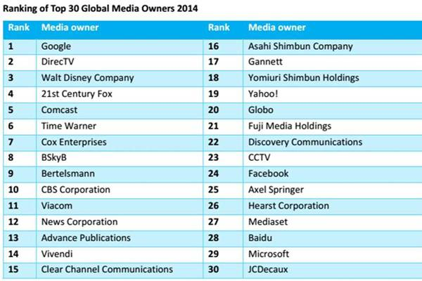 google maior empresa mídia