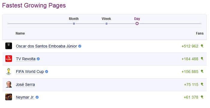 Ranking das páginas que mais cresceram no Facebook no último dia (15/05/14)
