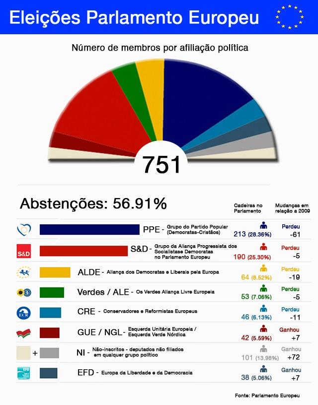 eleições parlamento europeu