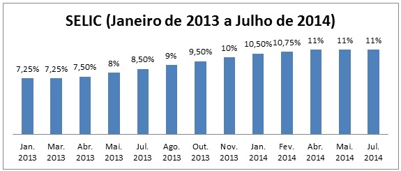 Gráfico Selic Banco Central