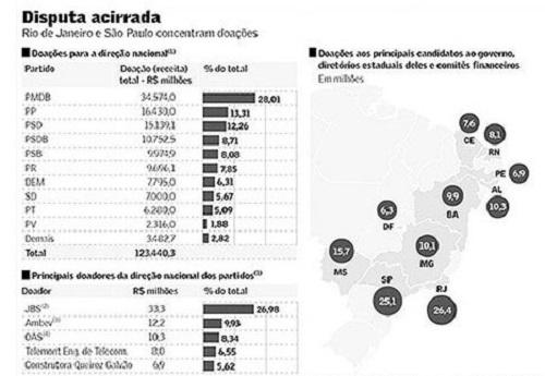 doações partidos políticos que mais arrecadaram dinheiro para as eleições 2014
