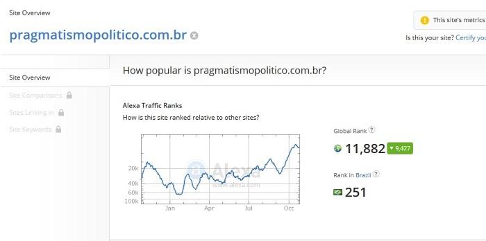 pragmatismo político alexa maiores sites brasil
