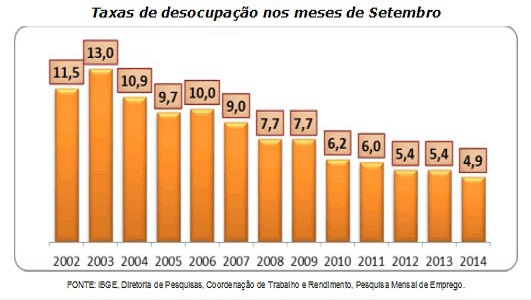 desemprego brasil