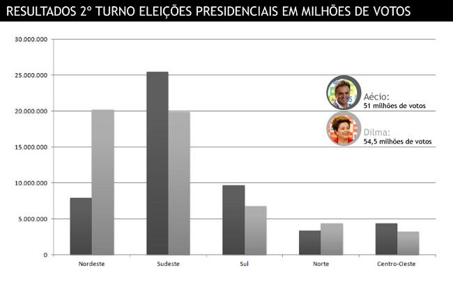 divisao-brasil1