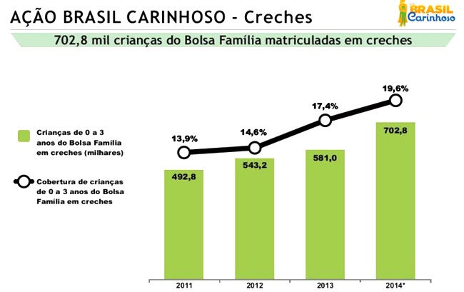 brasil carinhoso sem miseria