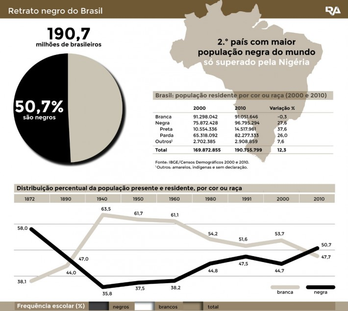 negros racismo brasil