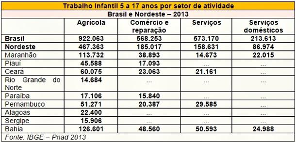tabela-trabalho infantil setor atividade nordeste